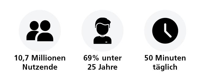 TikTok Zahlen aus Deutschland